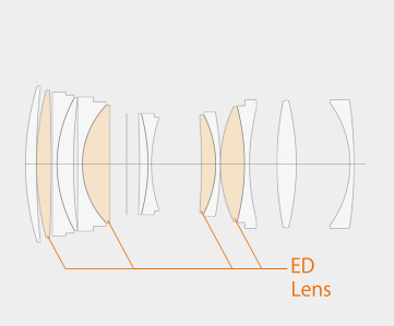 Graph of optical elements in the GF110 lens