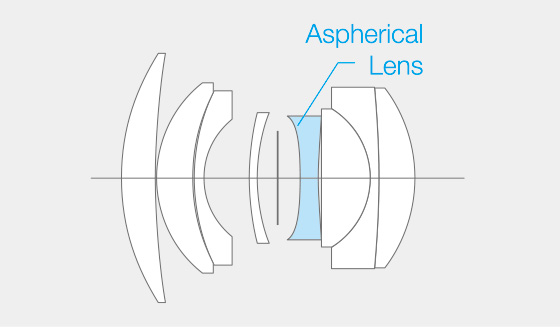 Lens element chart for the Fujinon 35mm f/1.4