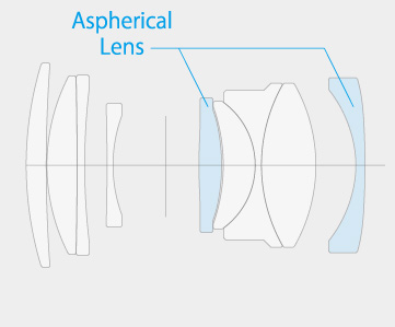 Lens element chart for the Fujinon 35mm f/2